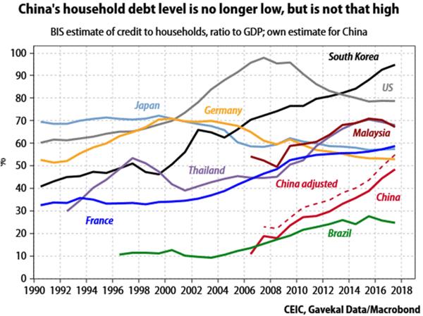 China Debt To Gdp Chart