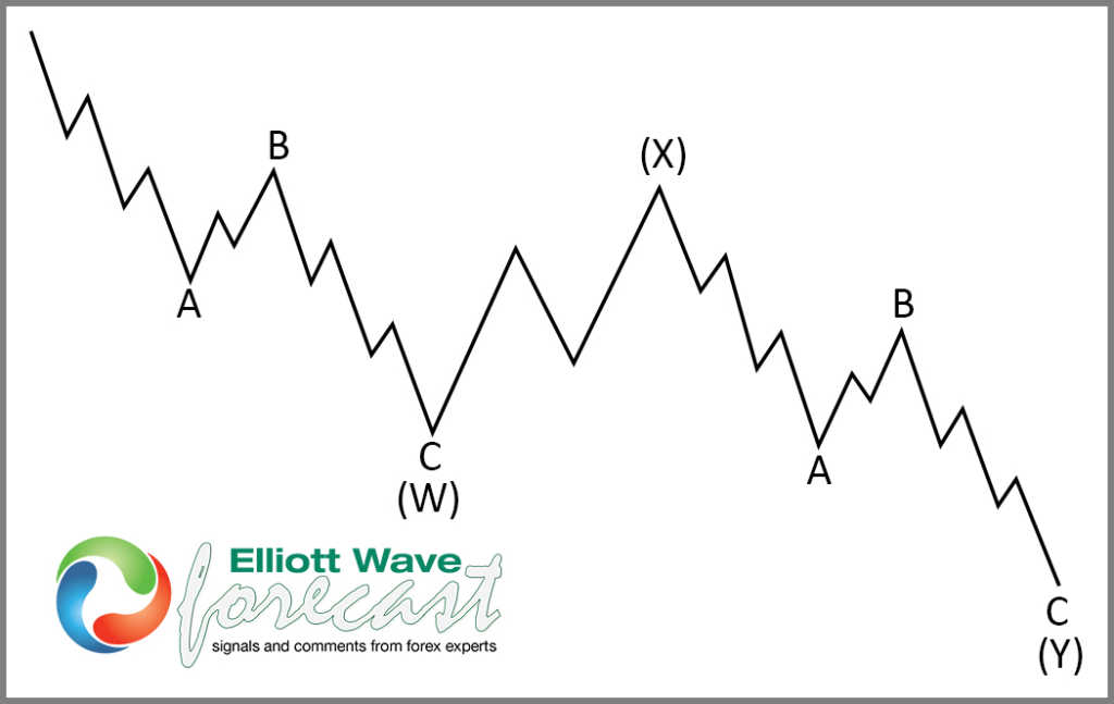 Market Nature and The Elliott wave Theory