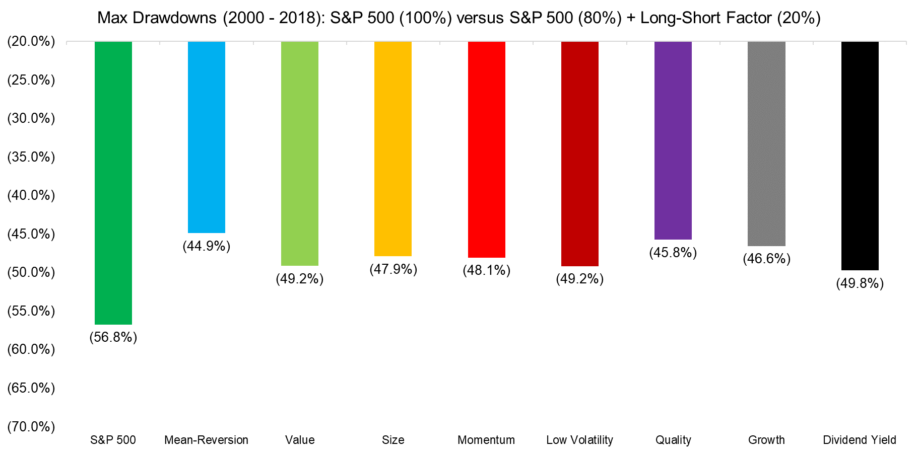 Mean-Reversion Across Markets